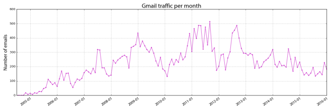 Visualizing Gmail inbox email traffic volume by month with Python, pandas, and matplotlib