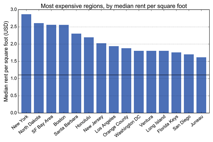 The Most Expensive Craigslist Regions By Median Rent Per Square Foot: New  York, Boston