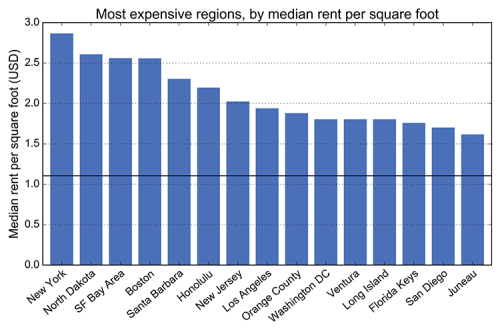 The most expensive Craigslist regions by median rent per square foot: New York, Boston, Miami, San Francisco Bay Area, Los Angeles, Chicago, Philadelphia, Seattle, Washington D.C., Dallas, Houston, Detroit, Phoenix, Atlanta