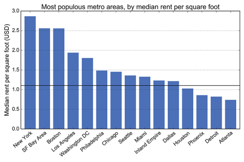 The most most populous Craigslist cities, by median rent per square foot: New York, Boston, Miami, San Francisco Bay Area, Los Angeles, Chicago, Philadelphia, Seattle, Washington D.C., Dallas, Houston, Detroit, Phoenix, Atlanta