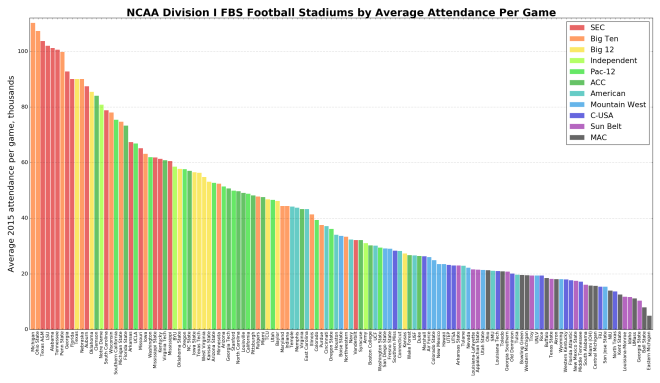 NCAA college football teams' stadiums' 2015 average attendance per game