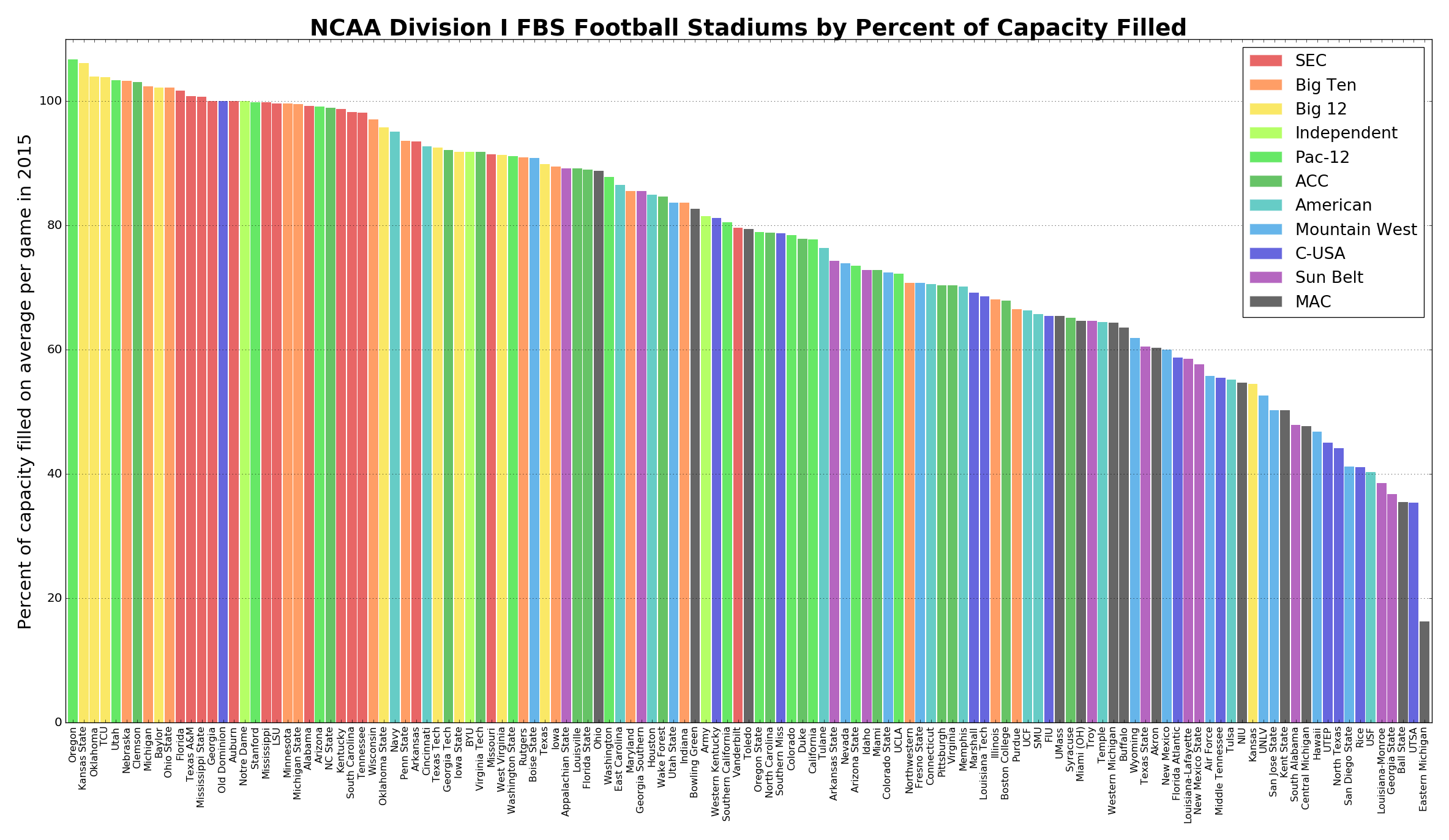 College Football Stadium Attendance - Geoff Boeing