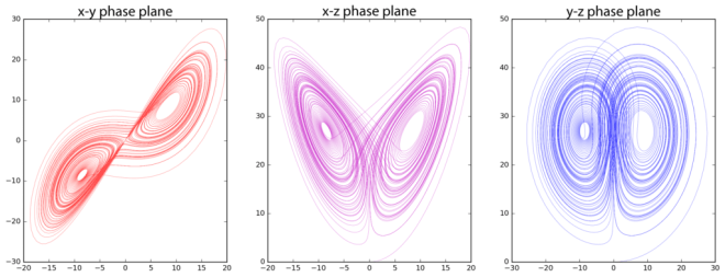 Animating the Lorenz Attractor with Python - Geoff Boeing