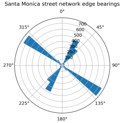 Slope Orientation Diagram Ford 8n Wiring Specifications Street Network Geoff Boeing Santa Monica California Edge Bearings Polar Plot Osmnx Openstreetmap Python