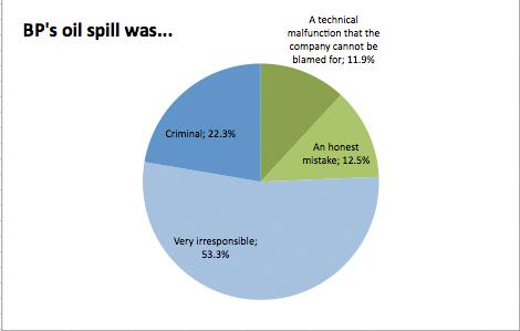 OilSpillResults.jpg