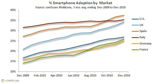 Smartphone Adoption by Market