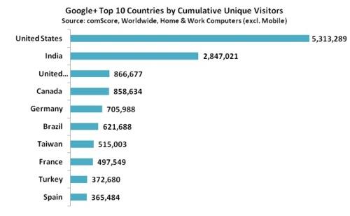 Googleplus top countries uvs
