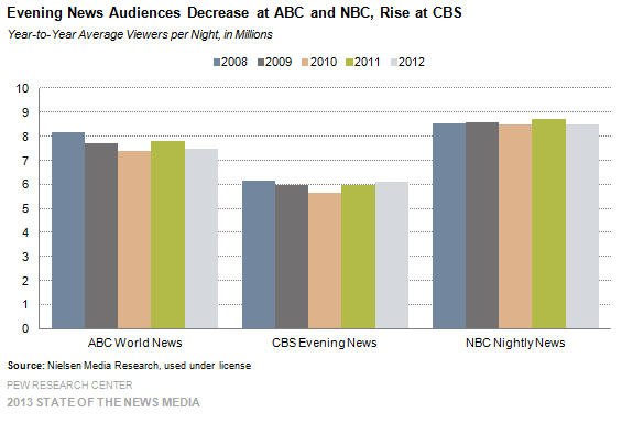 2-Evening-News-Audiences-Decrease-at-ABC-and-NBC-Rise-at-CBS