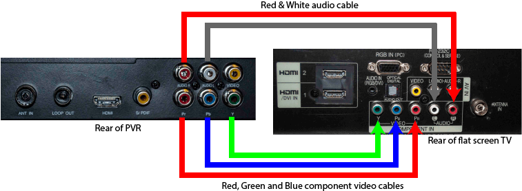 Analog Phone Jack Wiring How Do I Connect A Pvr To A Flat Screen Tv Geoff The