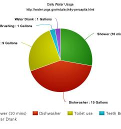 water usage sch5183 [ 1200 x 800 Pixel ]