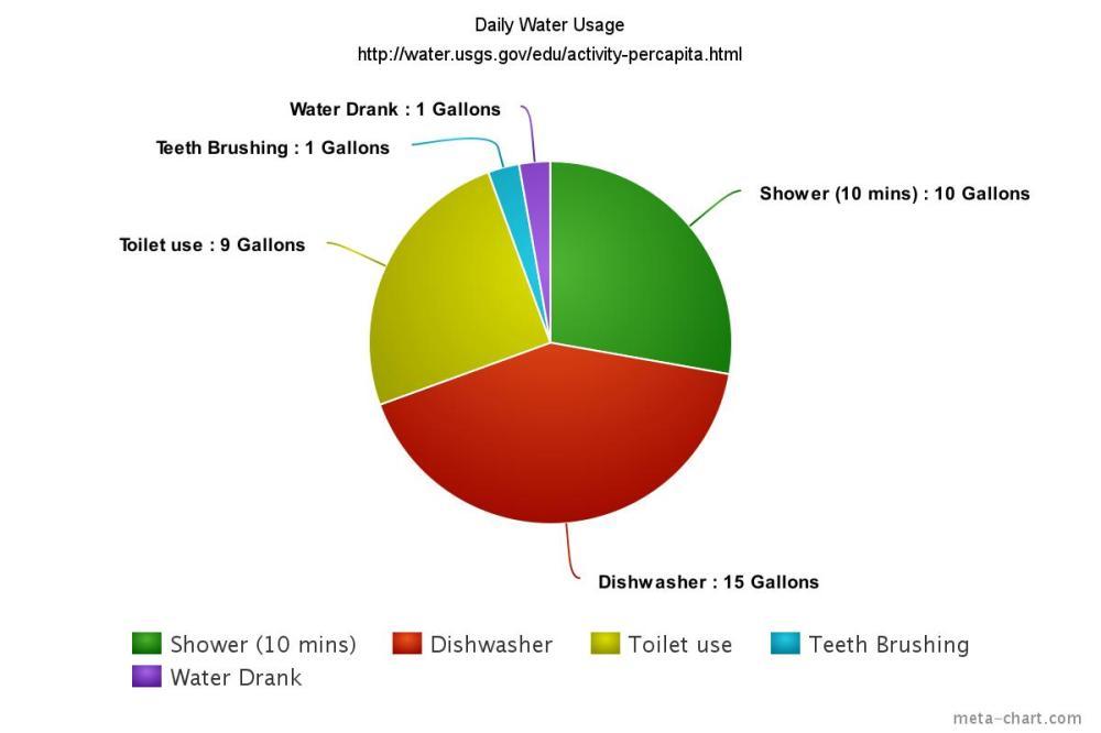 medium resolution of water usage sch5183