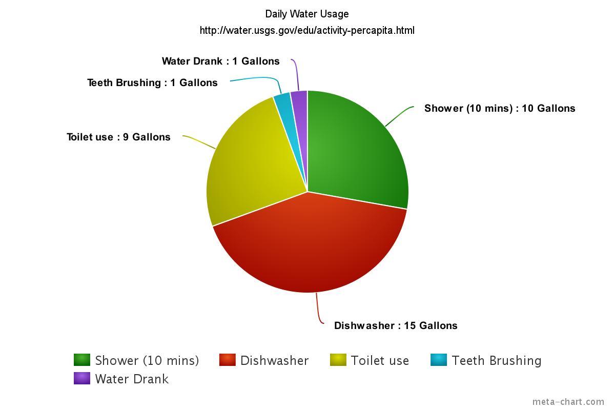 hight resolution of water usage sch5183
