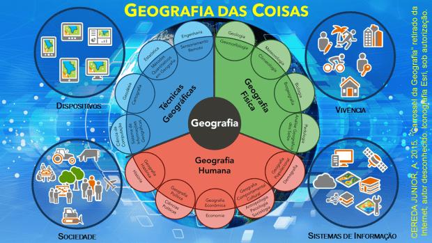 Geografia das Coisas