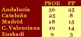 psoe-pp-andalucia.jpg