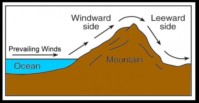 Image result for windward and leeward sides of a mountain