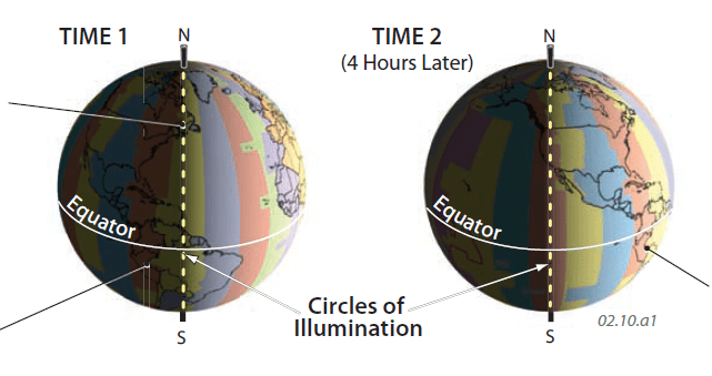 Earth North America Rotation Summer During