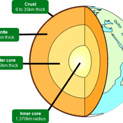 Structure Of The Earth Diagram Floor Lamp Parts Primary School Geography Encyclopedia