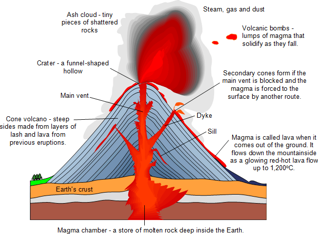 inside volcano diagram vent java code to uml volcanoes primary school geography encyclopedia the and form a plug great pressure builds up finally explodes hurling chunks of rock called volcanic bombs into air