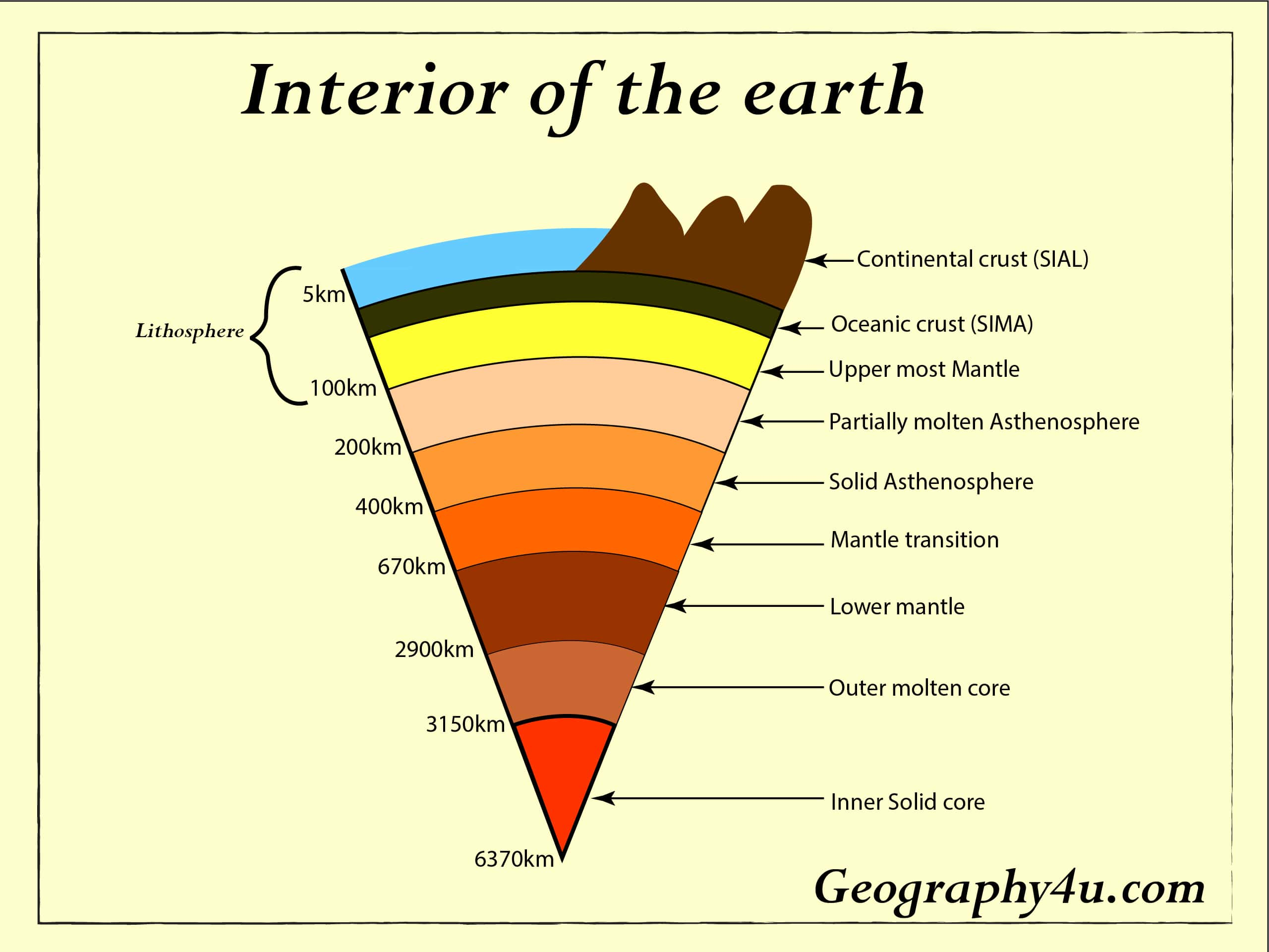 Earth S Interior Layers Of The Earth