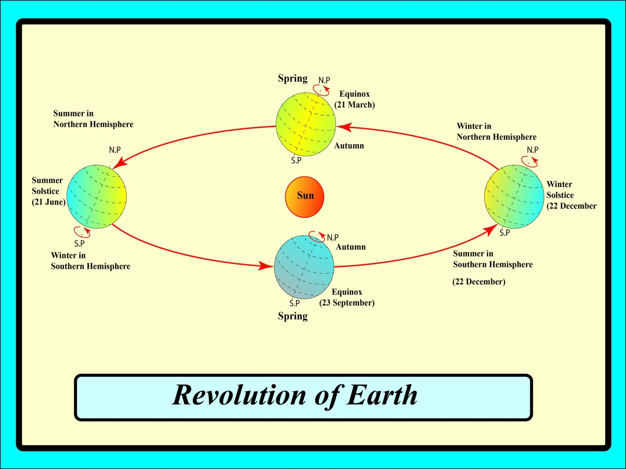hight resolution of Rotation Revolution Earth Worksheets Kids   Printable Worksheets and  Activities for Teachers
