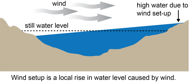 how-seiche-occurs-noaa