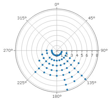 Polar Scatter Chart Creator. Construct a Polar Scatter