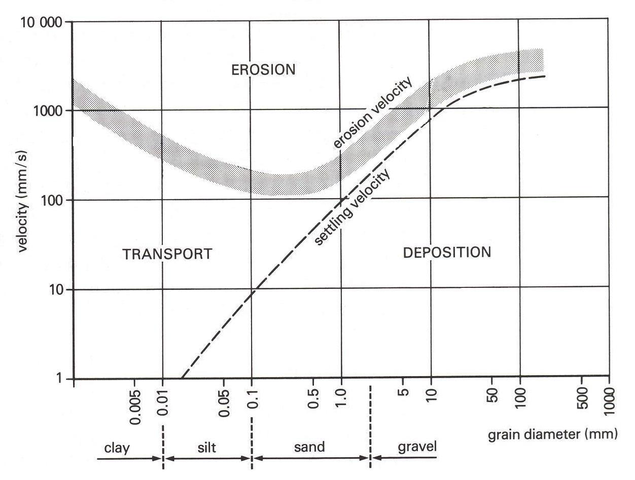 Figure 1 The Hjulstrom Curve