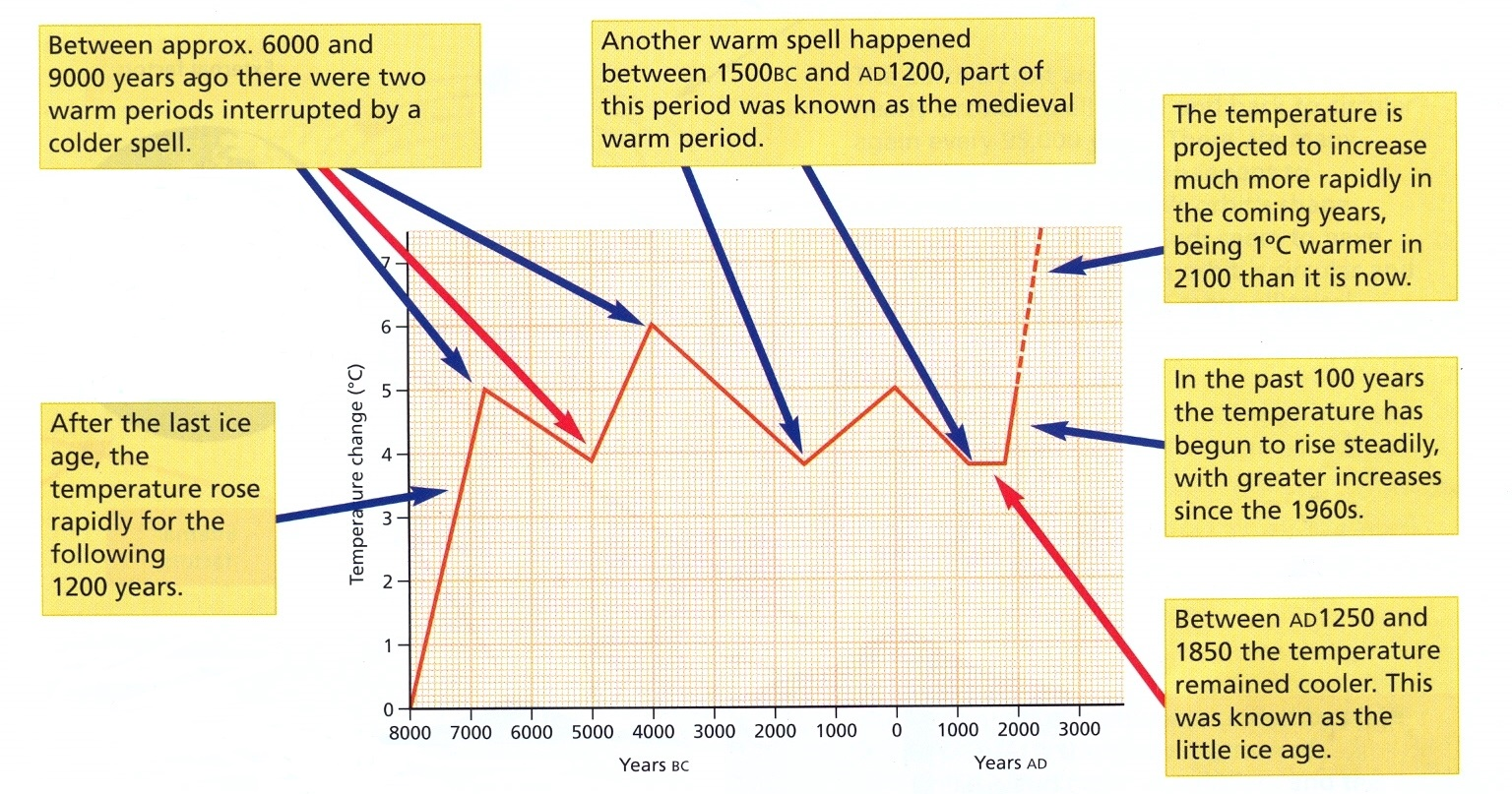 the carbon cycle diagram gcse bazooka bta850fh wiring global warming