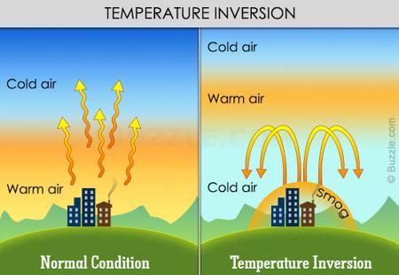 types of temperature inversion