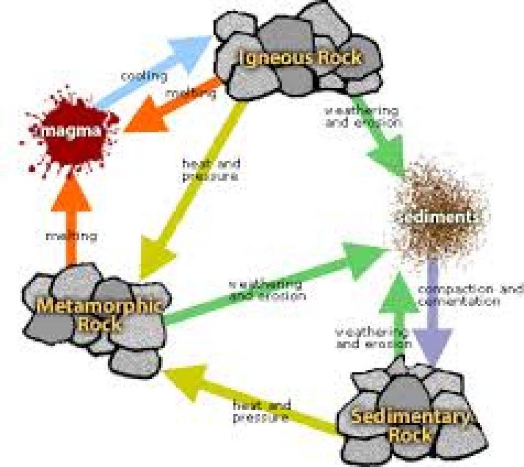 Image result for ROCK CYCLE