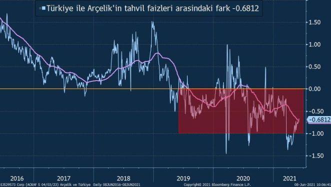 Arçelik nasıl Türkiye'den daha ucuza borçlanıyor? 14