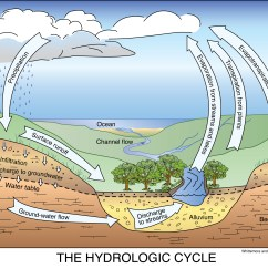 Water Cycle Diagram With Explanation Keystone Ballast Wiring The Hydrologic Geokansas