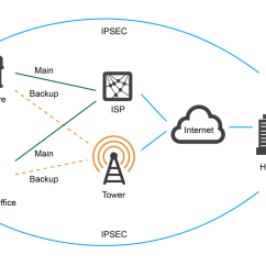 3g Network Architecture Diagram 2005 Nissan Altima Alternator Wiring Layer 2 Transport Geolinks
