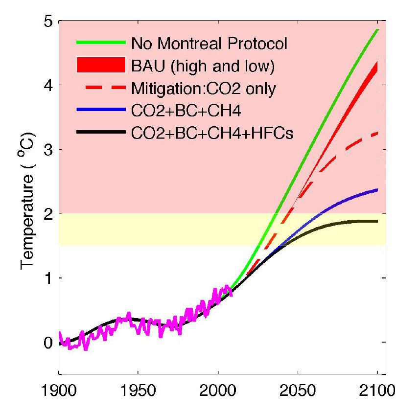 Model simulated temperature change under various mitigation scenarios that include CO2 and short-lived climate pollutants (BC: black carbon, CH4: methane, HFCs). The business-as-usual case (BAU, red solid line with spread) considers both high and low estimates of future HFC growths. The red-dash and black lines show the cases of CO2 mitigation and full mitigation, respectively, assuming a climate sensitivity of 0.8 °C/(Wm-2). (Image and caption adapted from Xu et al. 2013)