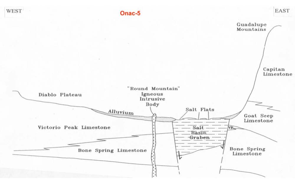 medium resolution of cross section of the route traveled from el paso to the guadalupe mountains provided dr onac helps to visualize the tectonics and geology occurring along