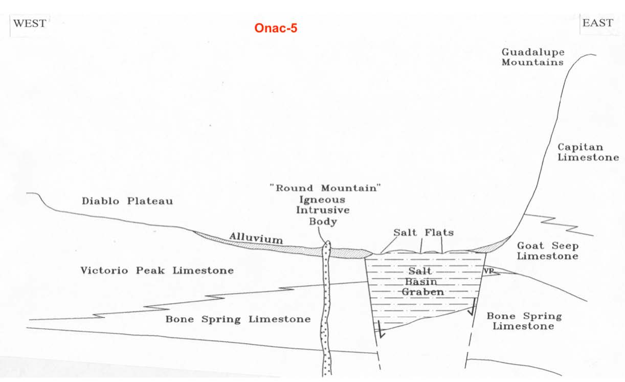 hight resolution of cross section of the route traveled from el paso to the guadalupe mountains provided dr onac helps to visualize the tectonics and geology occurring along