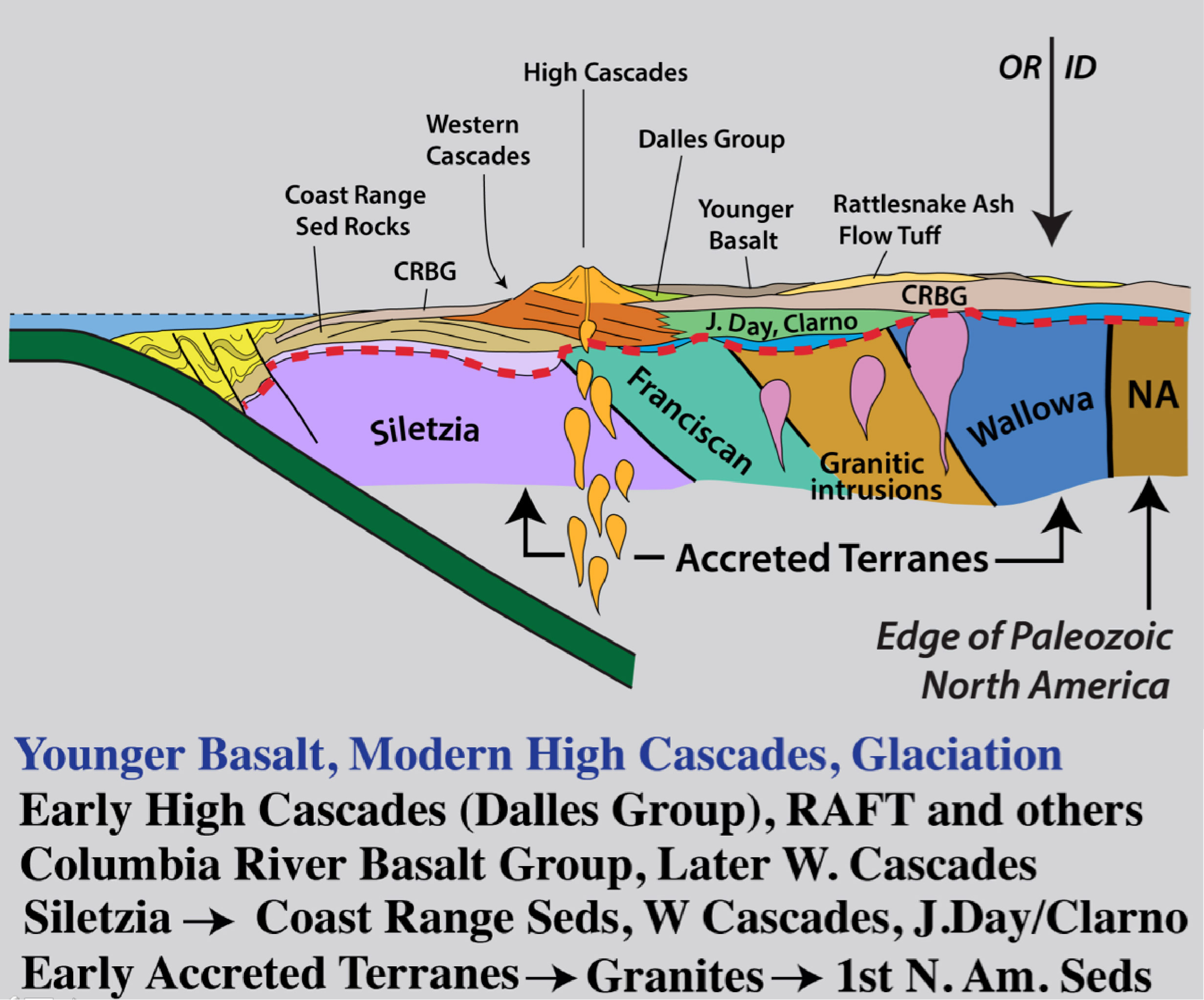 Just Scratching The Surface A Geologic Cross Section Of
