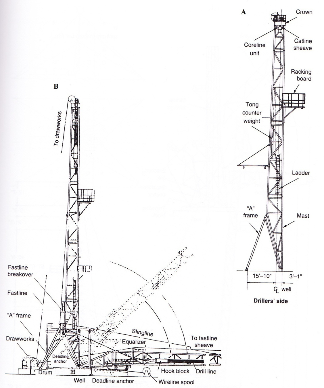 drilling rig schematic diagram
