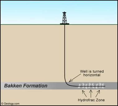 Bakken Formation Drilling