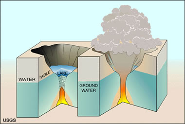 yellowstone volcano diagram lumbar nerve root caldera: crater formed by volcanic collapse or explosion