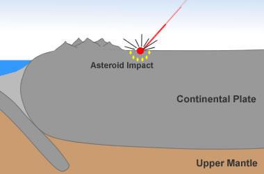 Popigai Crater impact