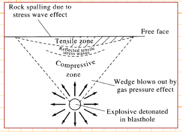 Blast Pattern