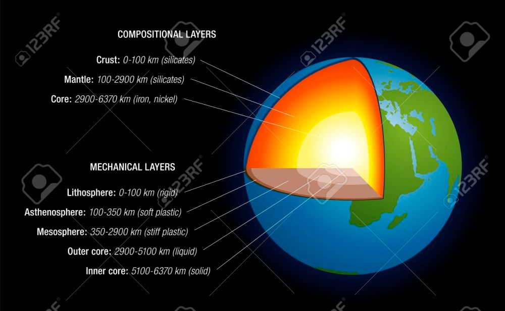 medium resolution of structure of earth