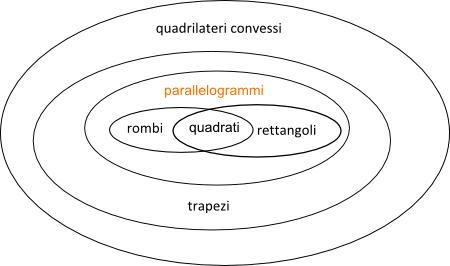 Insieme Dei Quadrilateri Diagramma Di Base E Diagramma