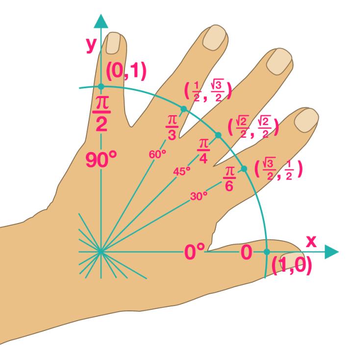 The Unit Circle Hand Trick