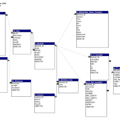 Data Models In Dbms With Diagram Western Star Truck Wiring Geomodeler Database Operations