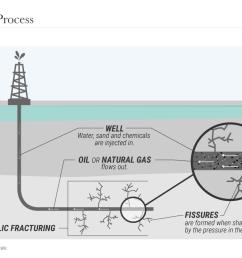 fracking process png [ 1280 x 720 Pixel ]