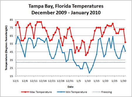 December 2009 and January 2010 Temperatures in Tampa Bay, Florida (Source Data: Weather Underground)