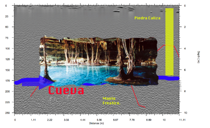 Cenote found with work with Georadar.
