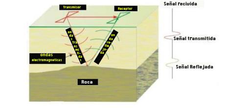 What is a georadar.